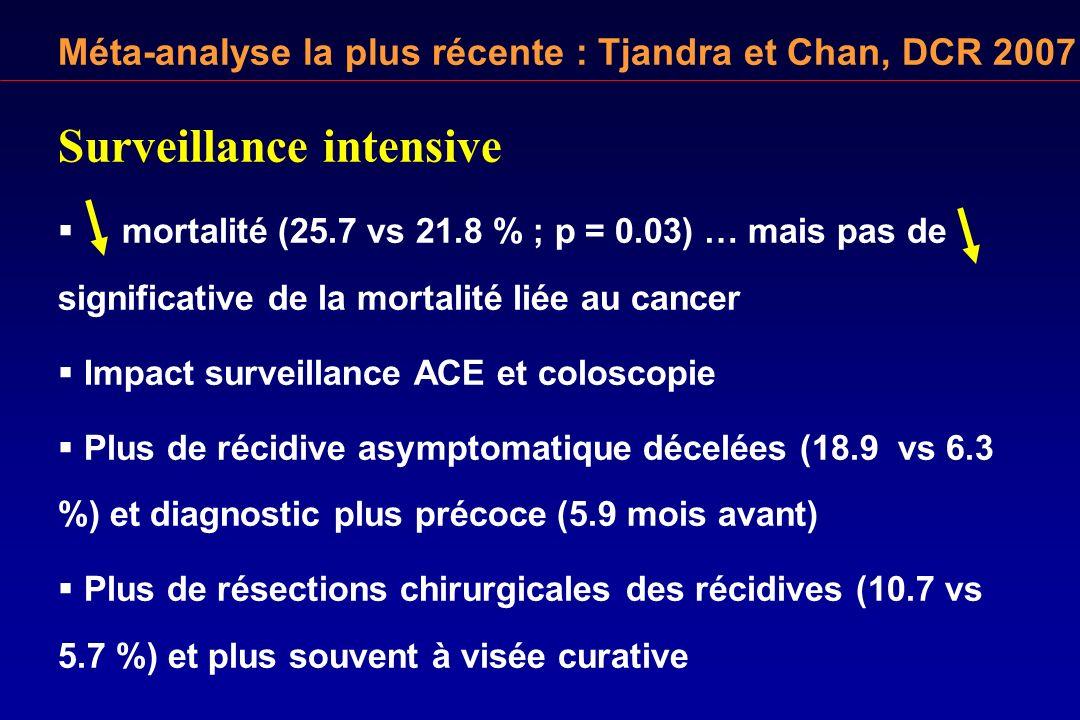 Surveillance intensive mortalité (25.7 vs 21.8 % ; p = 0.03) … mais pas de significative de la mortalité liée au cancer Impact surveillance ACE et col