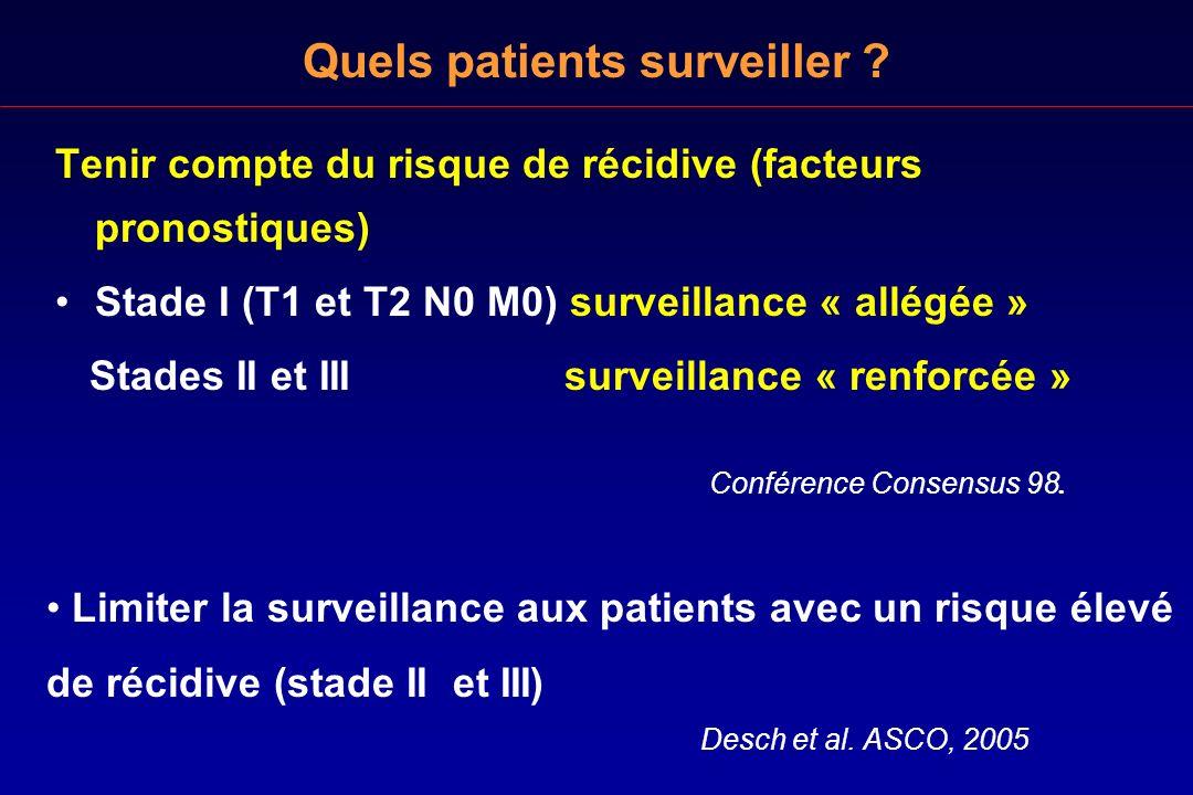 Tenir compte du risque de récidive (facteurs pronostiques) Stade I (T1 et T2 N0 M0) surveillance « allégée » Stades II et III surveillance « renforcée
