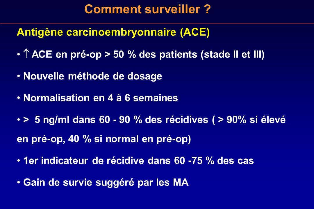 Antigène carcinoembryonnaire (ACE) ACE en pré-op > 50 % des patients (stade II et III) Nouvelle méthode de dosage Normalisation en 4 à 6 semaines > 5