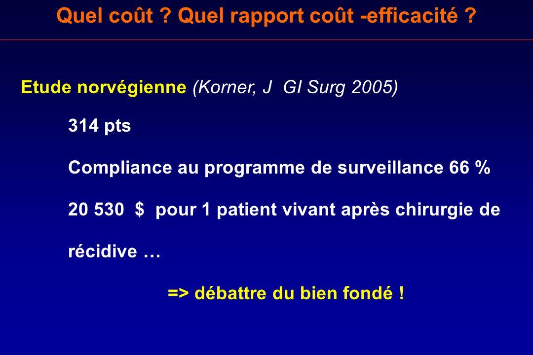 Quel coût ? Quel rapport coût -efficacité ? Etude norvégienne (Korner, J GI Surg 2005) 314 pts Compliance au programme de surveillance 66 % 20 530 $ p