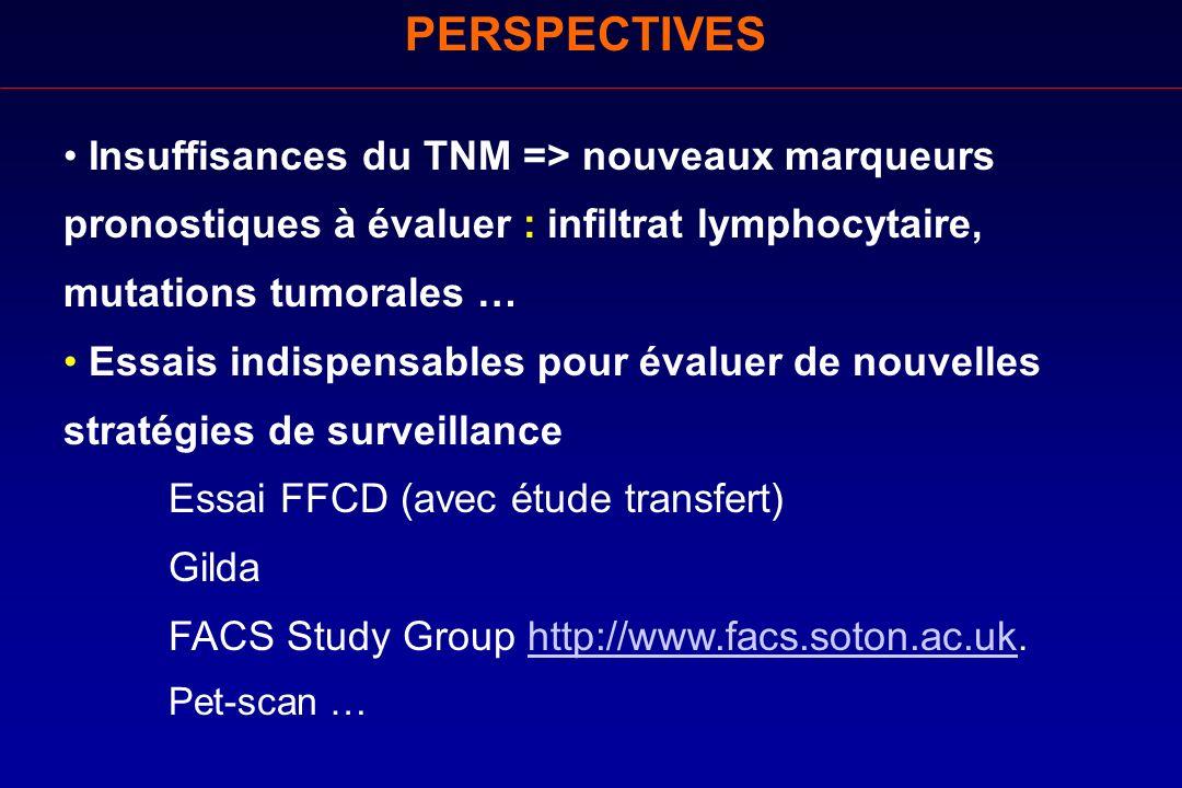 PERSPECTIVES Insuffisances du TNM => nouveaux marqueurs pronostiques à évaluer : infiltrat lymphocytaire, mutations tumorales … Essais indispensables