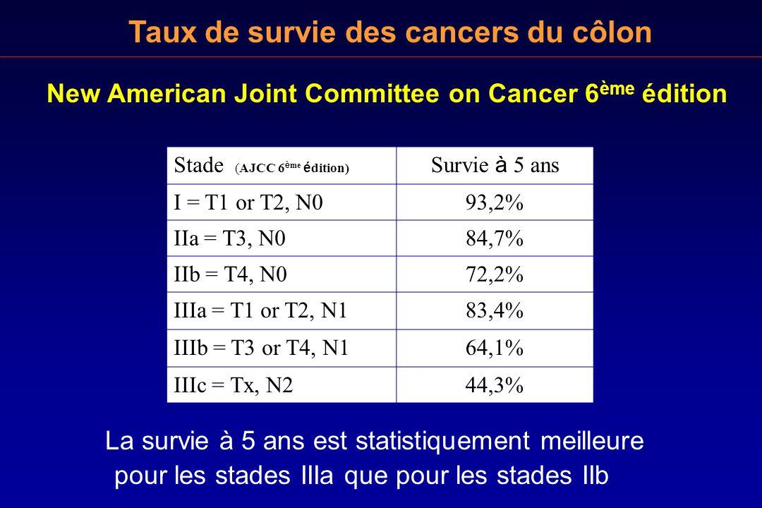 Taux de survie des cancers du côlon La survie à 5 ans est statistiquement meilleure pour les stades IIIa que pour les stades IIb Stade (AJCC 6 è me é