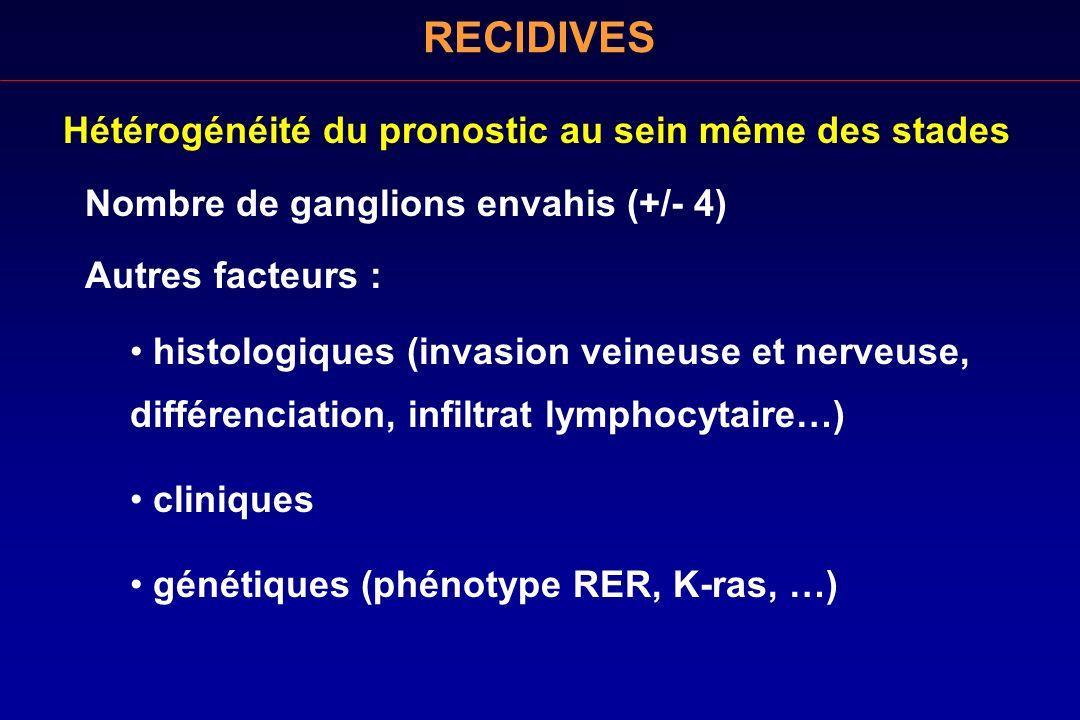 Hétérogénéité du pronostic au sein même des stades Nombre de ganglions envahis (+/- 4) Autres facteurs : RECIDIVES histologiques (invasion veineuse et
