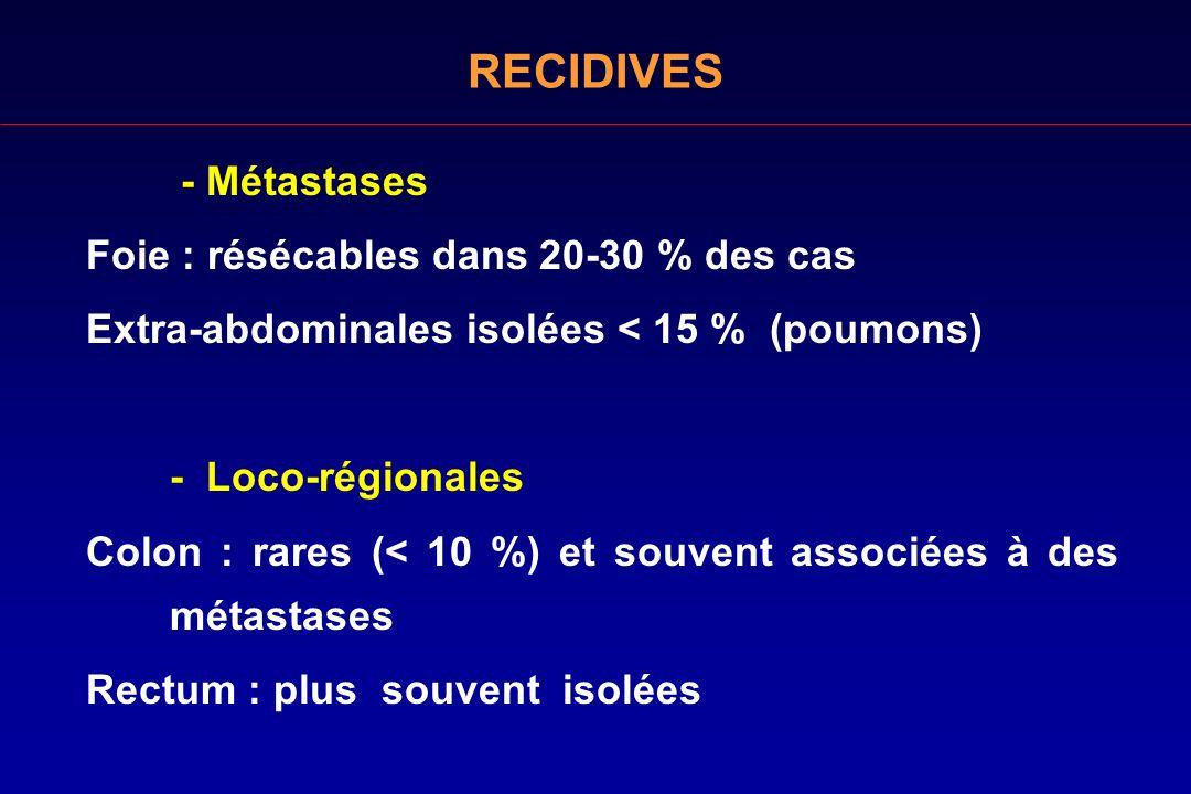 - Métastases Foie : résécables dans 20-30 % des cas Extra-abdominales isolées < 15 % (poumons) - Loco-régionales Colon : rares (< 10 %) et souvent ass