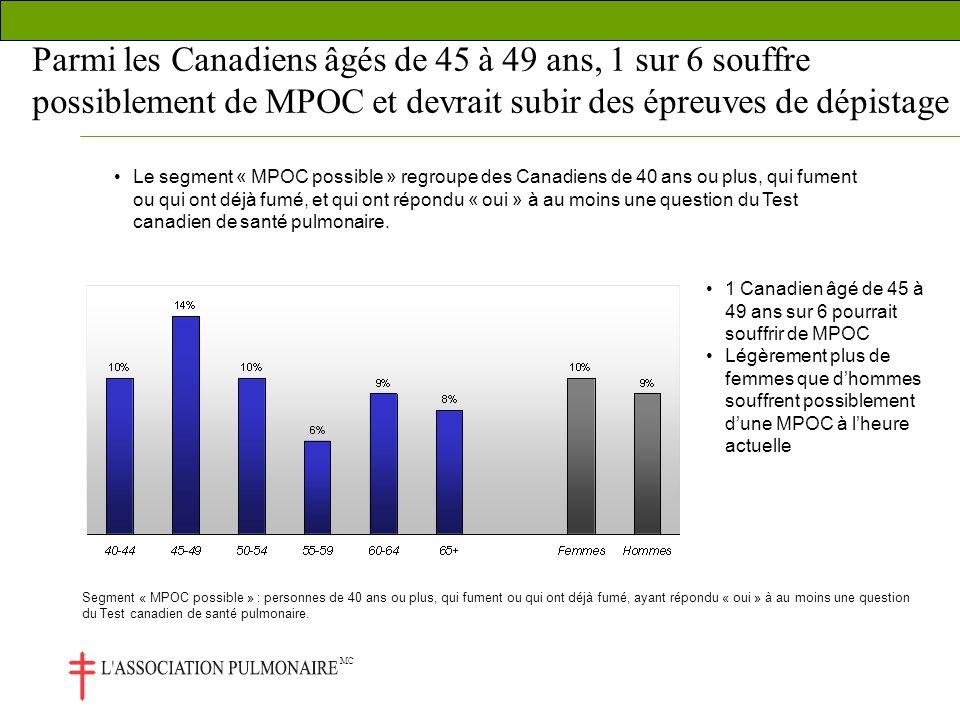 MC Parmi les Canadiens âgés de 45 à 49 ans, 1 sur 6 souffre possiblement de MPOC et devrait subir des épreuves de dépistage Le segment « MPOC possible » regroupe des Canadiens de 40 ans ou plus, qui fument ou qui ont déjà fumé, et qui ont répondu « oui » à au moins une question du Test canadien de santé pulmonaire.