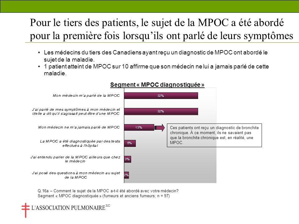 MC Pour le tiers des patients, le sujet de la MPOC a été abordé pour la première fois lorsquils ont parlé de leurs symptômes Les médecins du tiers des Canadiens ayant reçu un diagnostic de MPOC ont abordé le sujet de la maladie.