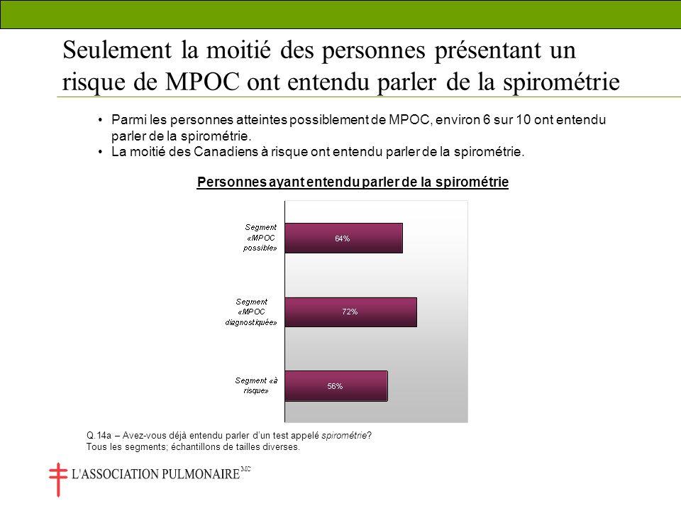 MC Seulement la moitié des personnes présentant un risque de MPOC ont entendu parler de la spirométrie Parmi les personnes atteintes possiblement de MPOC, environ 6 sur 10 ont entendu parler de la spirométrie.