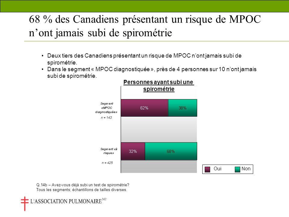 MC 68 % des Canadiens présentant un risque de MPOC nont jamais subi de spirométrie Deux tiers des Canadiens présentant un risque de MPOC nont jamais subi de spirométrie.