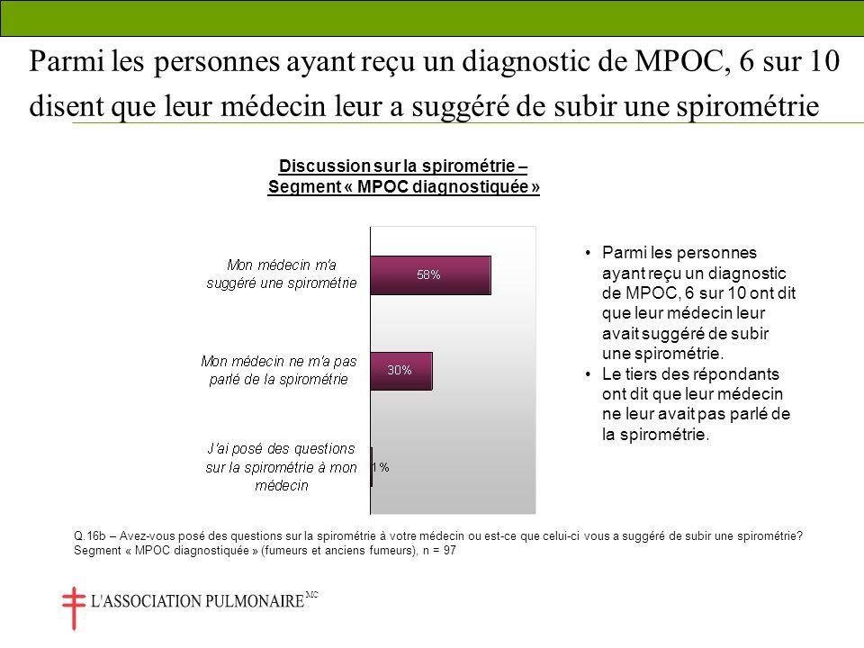 MC Parmi les personnes ayant reçu un diagnostic de MPOC, 6 sur 10 disent que leur médecin leur a suggéré de subir une spirométrie Q.16b – Avez-vous posé des questions sur la spirométrie à votre médecin ou est-ce que celui-ci vous a suggéré de subir une spirométrie.