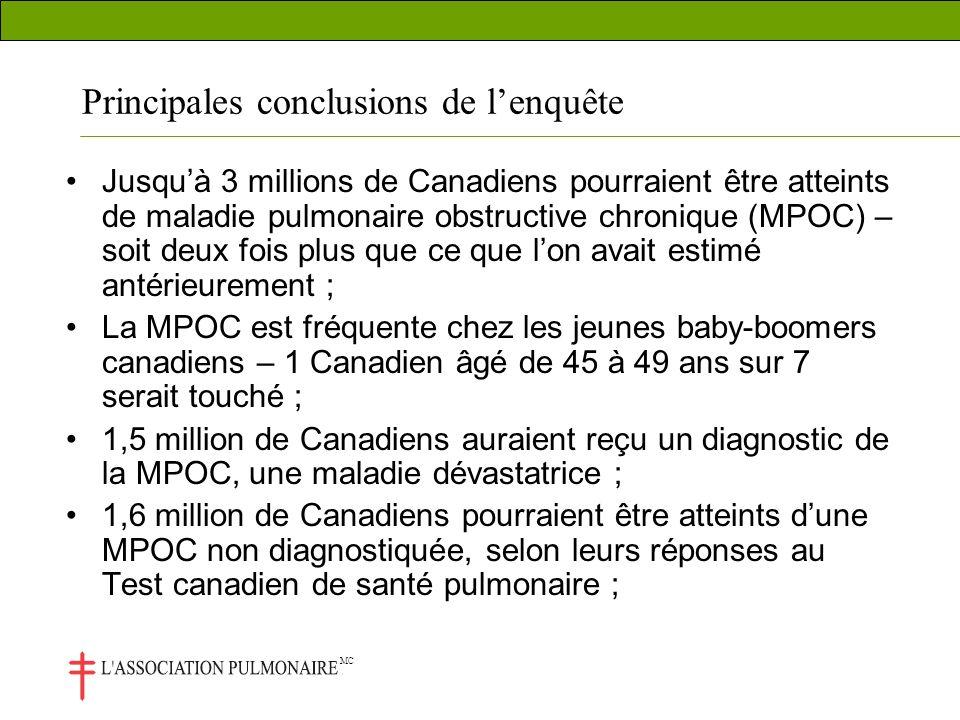 MC Principales conclusions de lenquête Jusquà 3 millions de Canadiens pourraient être atteints de maladie pulmonaire obstructive chronique (MPOC) – soit deux fois plus que ce que lon avait estimé antérieurement ; La MPOC est fréquente chez les jeunes baby-boomers canadiens – 1 Canadien âgé de 45 à 49 ans sur 7 serait touché ; 1,5 million de Canadiens auraient reçu un diagnostic de la MPOC, une maladie dévastatrice ; 1,6 million de Canadiens pourraient être atteints dune MPOC non diagnostiquée, selon leurs réponses au Test canadien de santé pulmonaire ;