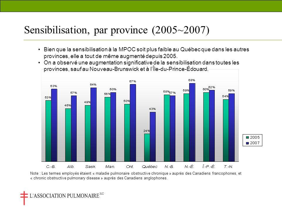 MC Bien que la sensibilisation à la MPOC soit plus faible au Québec que dans les autres provinces, elle a tout de même augmenté depuis 2005.