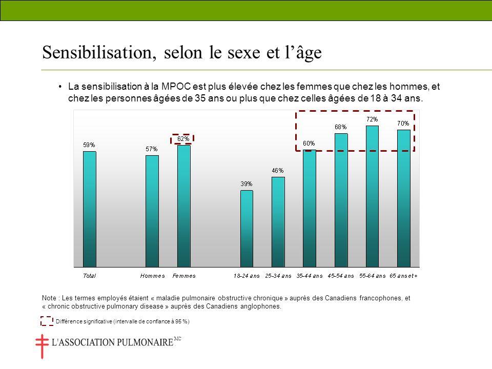 MC La sensibilisation à la MPOC est plus élevée chez les femmes que chez les hommes, et chez les personnes âgées de 35 ans ou plus que chez celles âgées de 18 à 34 ans.