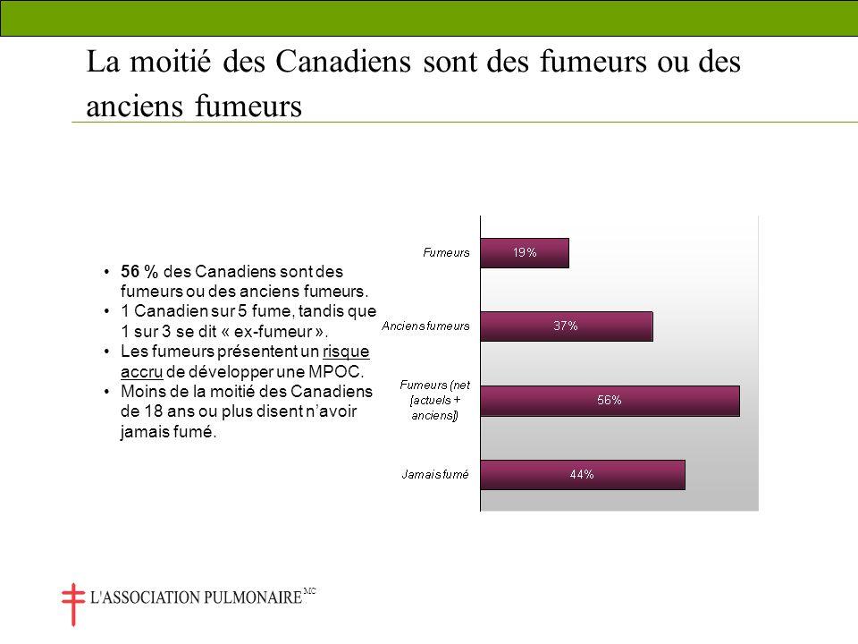 MC La moitié des Canadiens sont des fumeurs ou des anciens fumeurs 56 % des Canadiens sont des fumeurs ou des anciens fumeurs.
