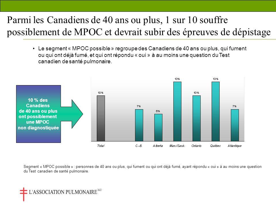 MC Parmi les Canadiens de 40 ans ou plus, 1 sur 10 souffre possiblement de MPOC et devrait subir des épreuves de dépistage Le segment « MPOC possible » regroupe des Canadiens de 40 ans ou plus, qui fument ou qui ont déjà fumé, et qui ont répondu « oui » à au moins une question du Test canadien de santé pulmonaire.