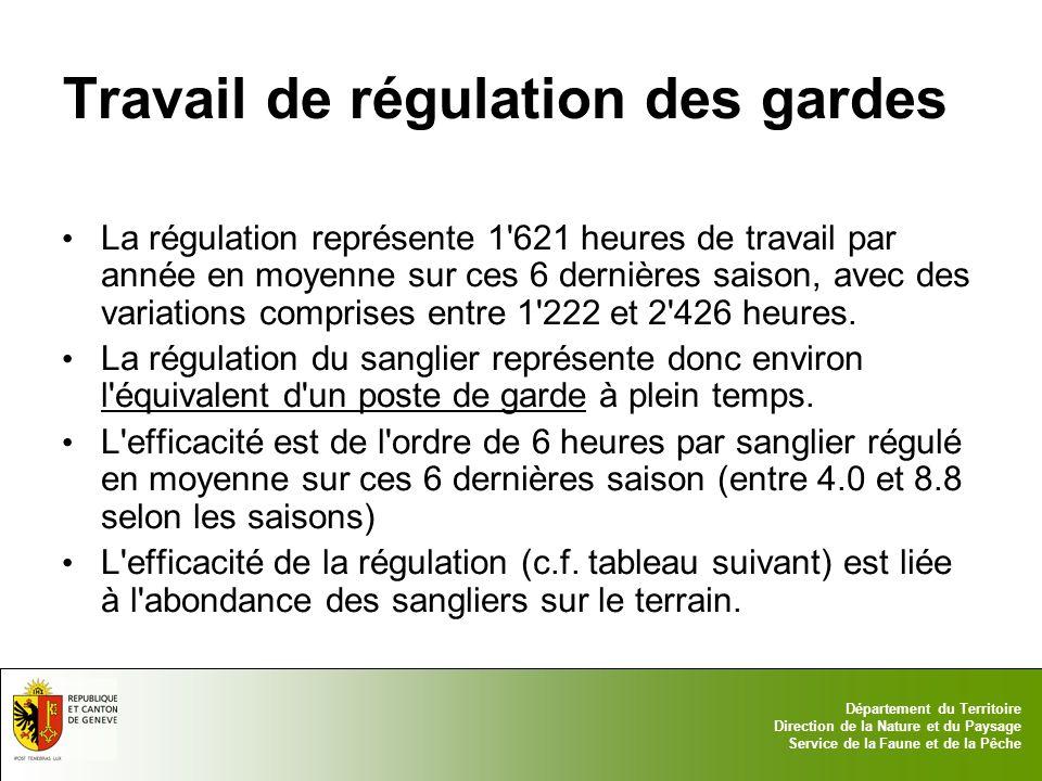 17.05.2014 - Page 8 Département du Territoire Direction de la Nature et du Paysage Service de la Faune et de la Pêche Efficacité de la régulation