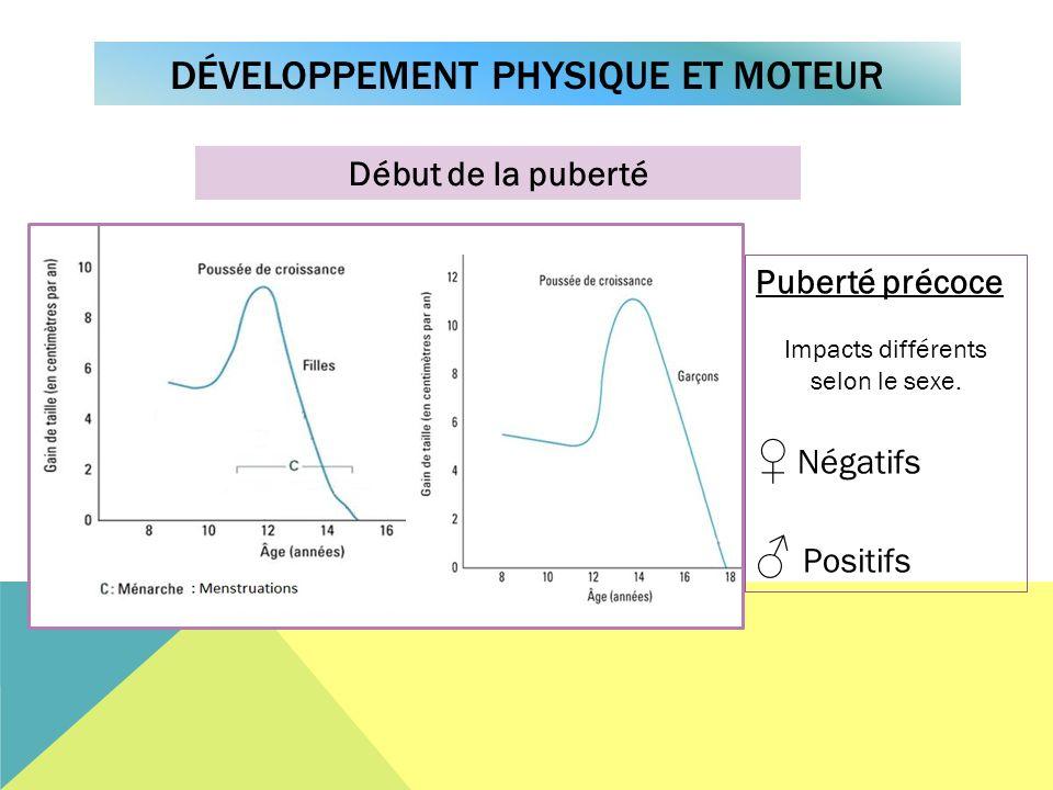 DÉVELOPPEMENT PHYSIQUE ET MOTEUR Début de la puberté Puberté précoce Impacts différents selon le sexe. Négatifs Positifs