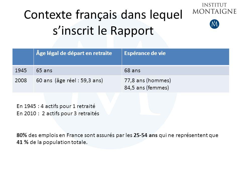 Contexte français dans lequel sinscrit le Rapport Âge légal de départ en retraiteEspérance de vie 194565 ans68 ans 200860 ans (âge réel : 59,3 ans)77,8 ans (hommes) 84,5 ans (femmes) En 1945 : 4 actifs pour 1 retraité En 2010 : 2 actifs pour 3 retraités 80% des emplois en France sont assurés par les 25-54 ans qui ne représentent que 41 % de la population totale.
