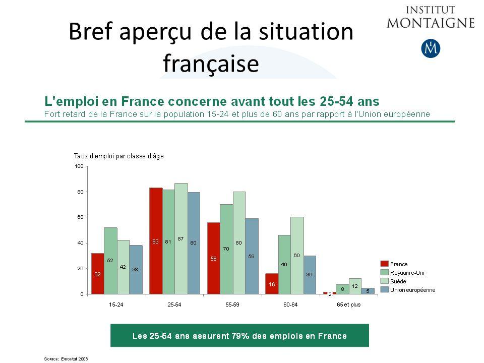 Bref aperçu de la situation française