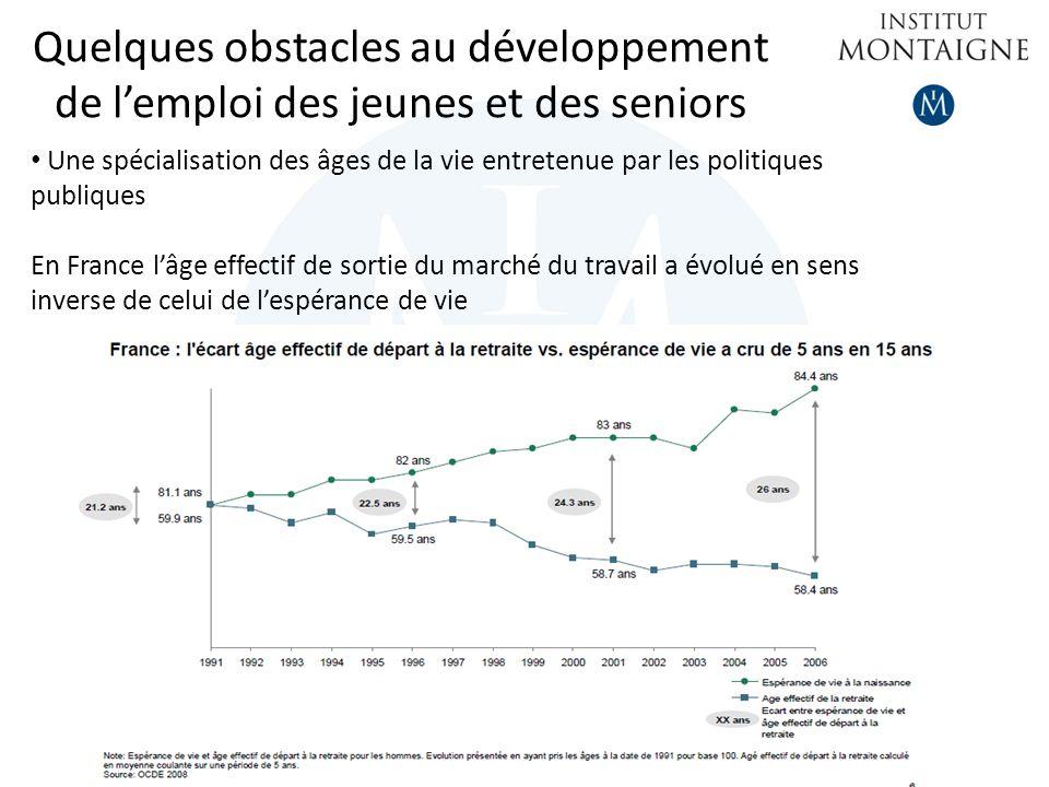 Quelques obstacles au développement de lemploi des jeunes et des seniors Une spécialisation des âges de la vie entretenue par les politiques publiques En France lâge effectif de sortie du marché du travail a évolué en sens inverse de celui de lespérance de vie