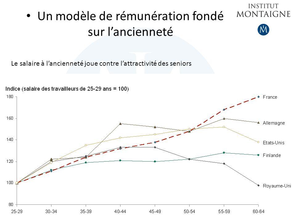 Un modèle de rémunération fondé sur lancienneté Le salaire à lancienneté joue contre lattractivité des seniors