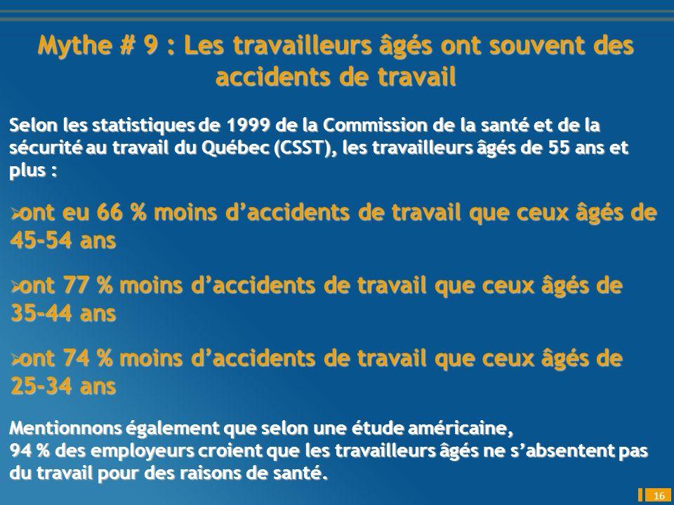 Mythe # 9 : Les travailleurs âgés ont souvent des accidents de travail 16 Selon les statistiques de 1999 de la Commission de la santé et de la sécurité au travail du Québec (CSST), les travailleurs âgés de 55 ans et plus : ont eu 66 % moins daccidents de travail que ceux âgés de 45-54 ans ont eu 66 % moins daccidents de travail que ceux âgés de 45-54 ans ont 77 % moins daccidents de travail que ceux âgés de 35-44 ans ont 77 % moins daccidents de travail que ceux âgés de 35-44 ans ont 74 % moins daccidents de travail que ceux âgés de 25-34 ans ont 74 % moins daccidents de travail que ceux âgés de 25-34 ans Mentionnons également que selon une étude américaine, 94 % des employeurs croient que les travailleurs âgés ne sabsentent pas du travail pour des raisons de santé.