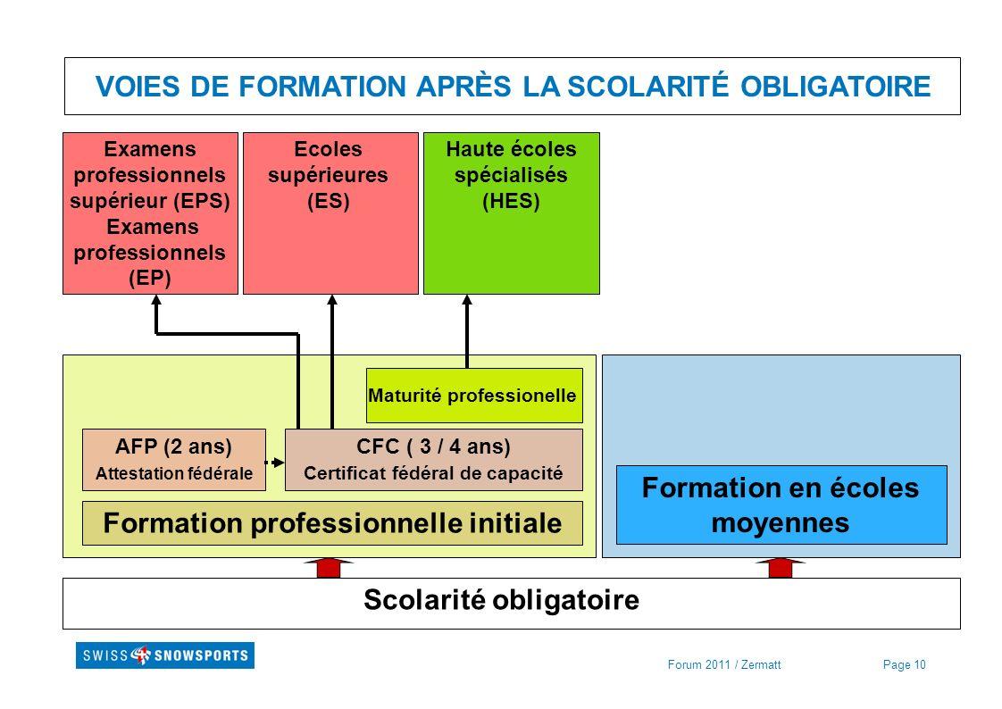 Page 10Forum 2011 / Zermatt VOIES DE FORMATION APRÈS LA SCOLARITÉ OBLIGATOIRE Scolarité obligatoire Formation professionnelle initiale Formation en éc