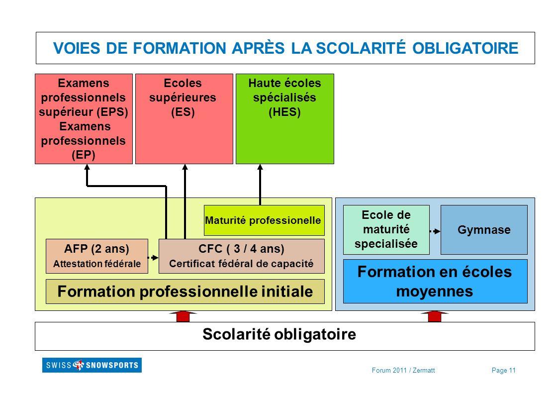Page 11Forum 2011 / Zermatt VOIES DE FORMATION APRÈS LA SCOLARITÉ OBLIGATOIRE Scolarité obligatoire Formation professionnelle initiale Formation en éc