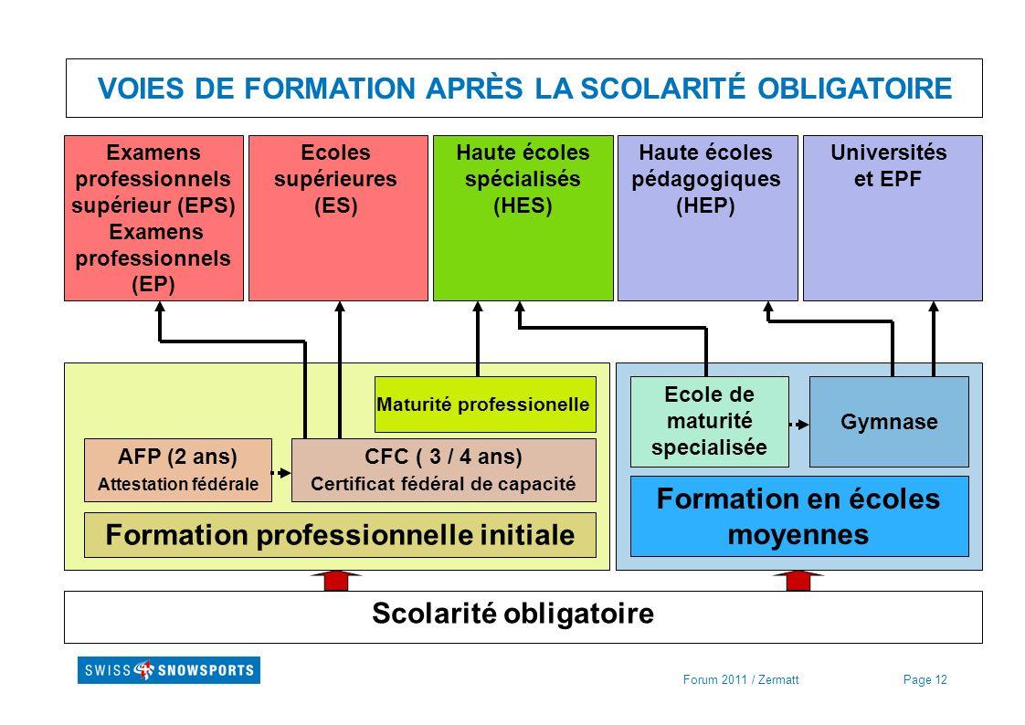Page 12Forum 2011 / Zermatt VOIES DE FORMATION APRÈS LA SCOLARITÉ OBLIGATOIRE Scolarité obligatoire Formation professionnelle initiale Formation en éc