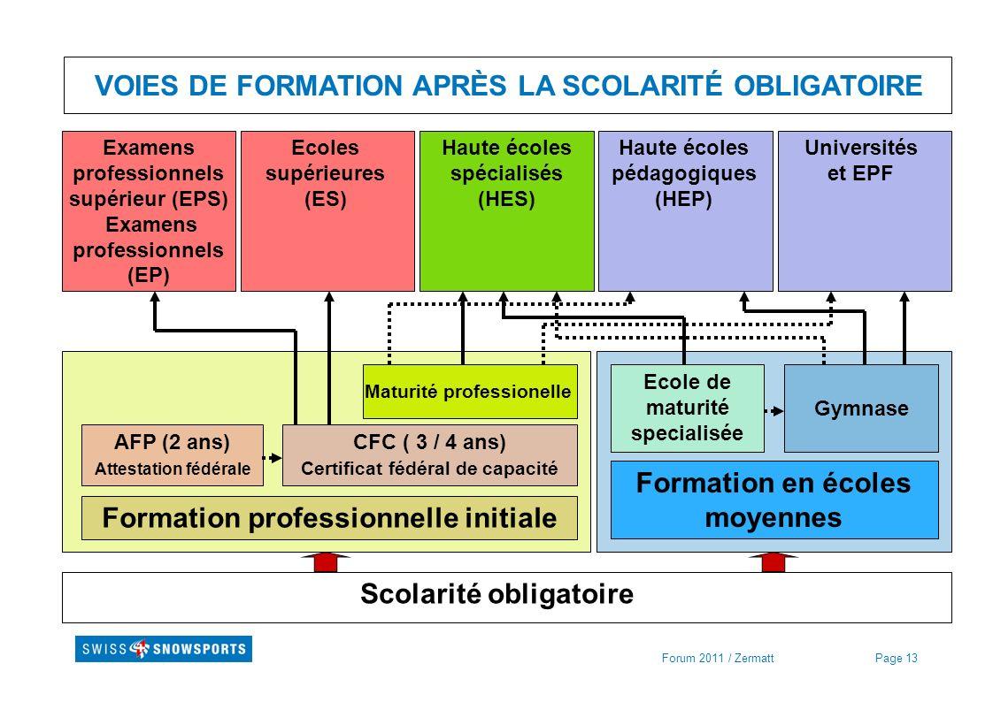 Page 13Forum 2011 / Zermatt VOIES DE FORMATION APRÈS LA SCOLARITÉ OBLIGATOIRE Scolarité obligatoire Formation professionnelle initiale Formation en éc