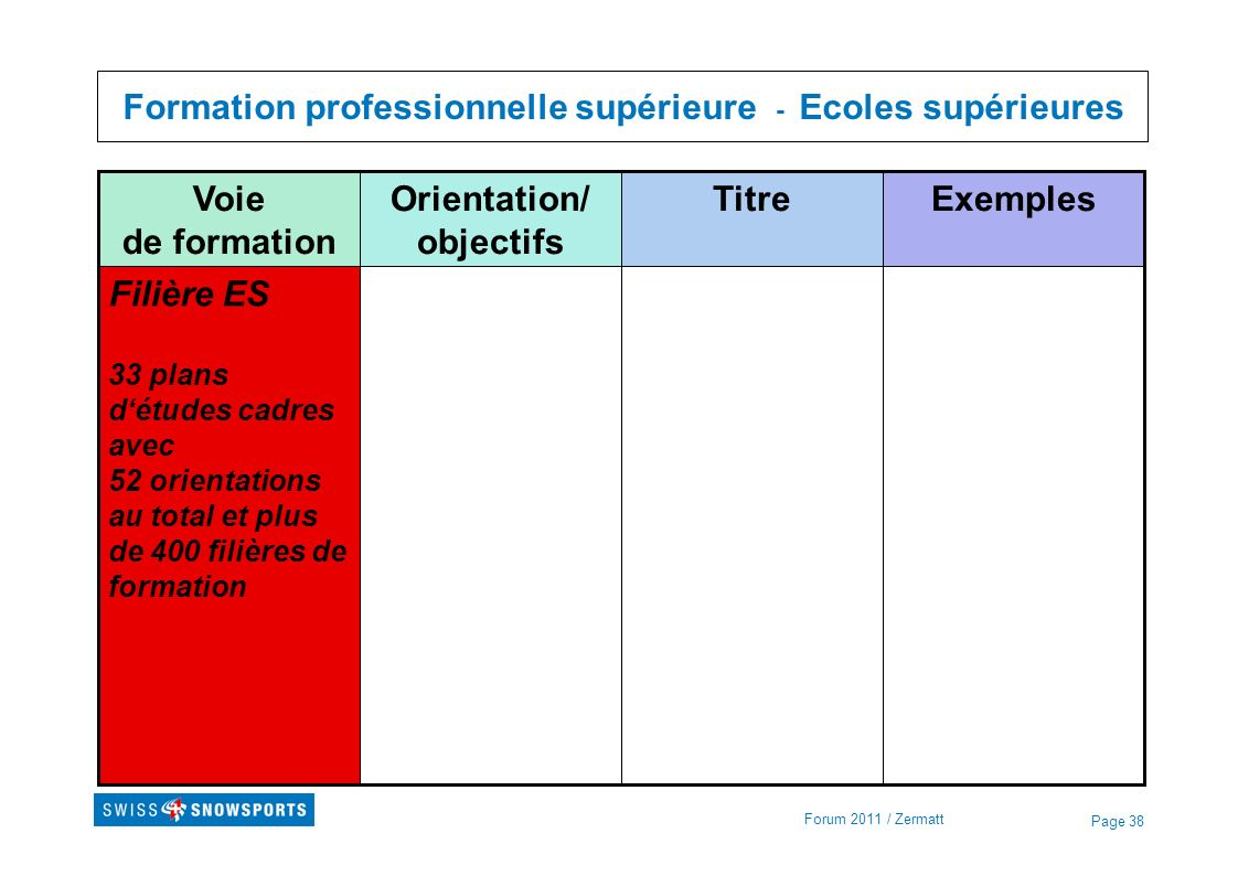 Page 38 Formation professionnelle supérieure - Ecoles supérieures Forum 2011 / Zermatt Filière ES 33 plans détudes cadres avec 52 orientations au tota