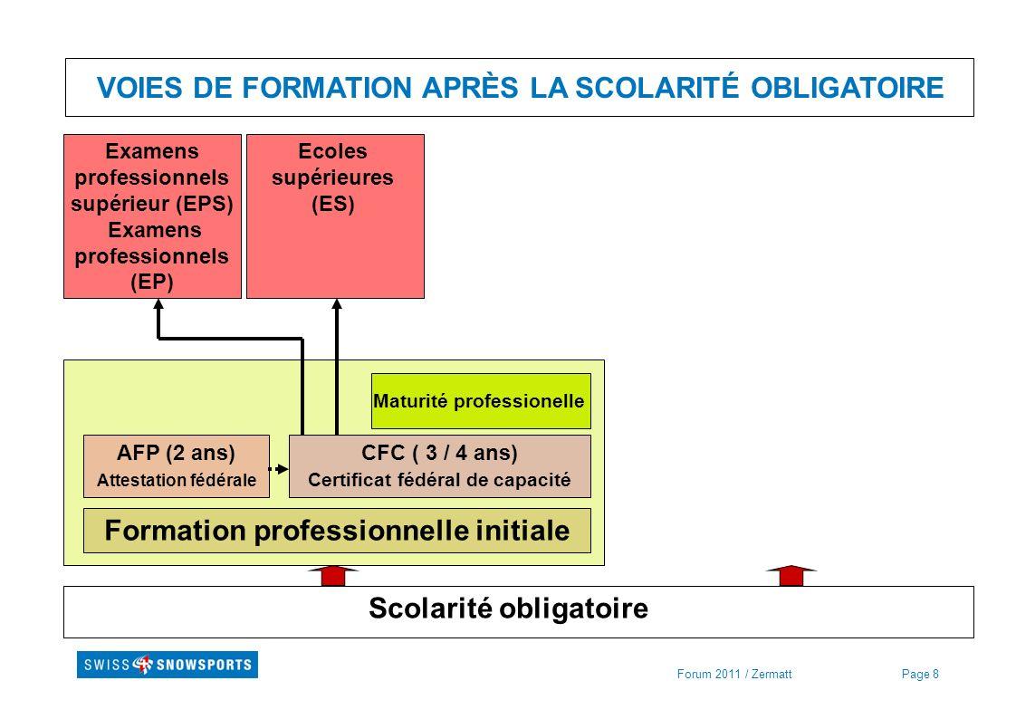 Page 8Forum 2011 / Zermatt VOIES DE FORMATION APRÈS LA SCOLARITÉ OBLIGATOIRE Scolarité obligatoire Formation professionnelle initiale AFP (2 ans) Atte