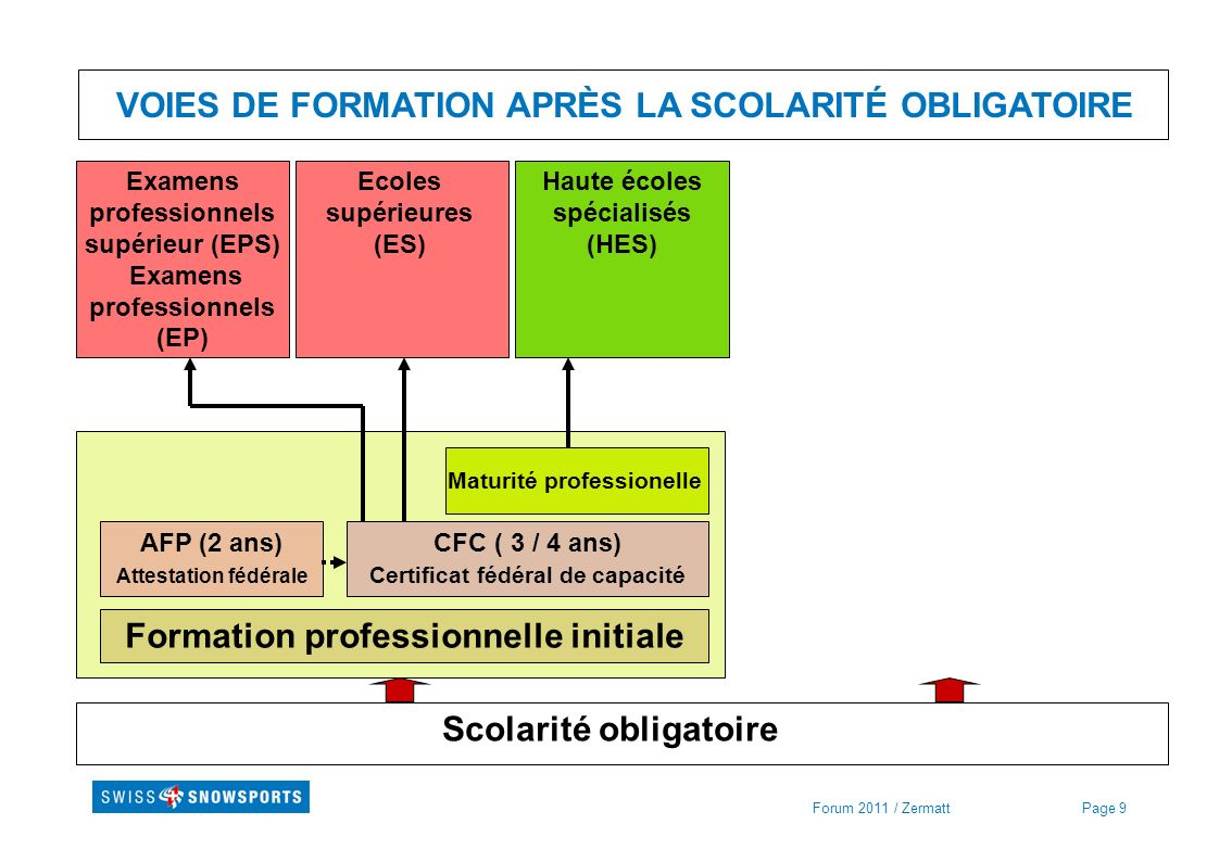 Page 9Forum 2011 / Zermatt VOIES DE FORMATION APRÈS LA SCOLARITÉ OBLIGATOIRE Scolarité obligatoire Formation professionnelle initiale AFP (2 ans) Atte