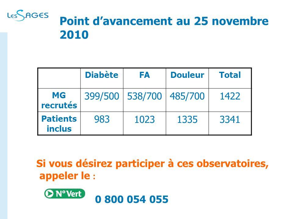 Point davancement au 25 novembre 2010 DiabèteFADouleurTotal MG recrutés 399/500538/700485/7001422 Patients inclus 983102313353341 Si vous désirez part
