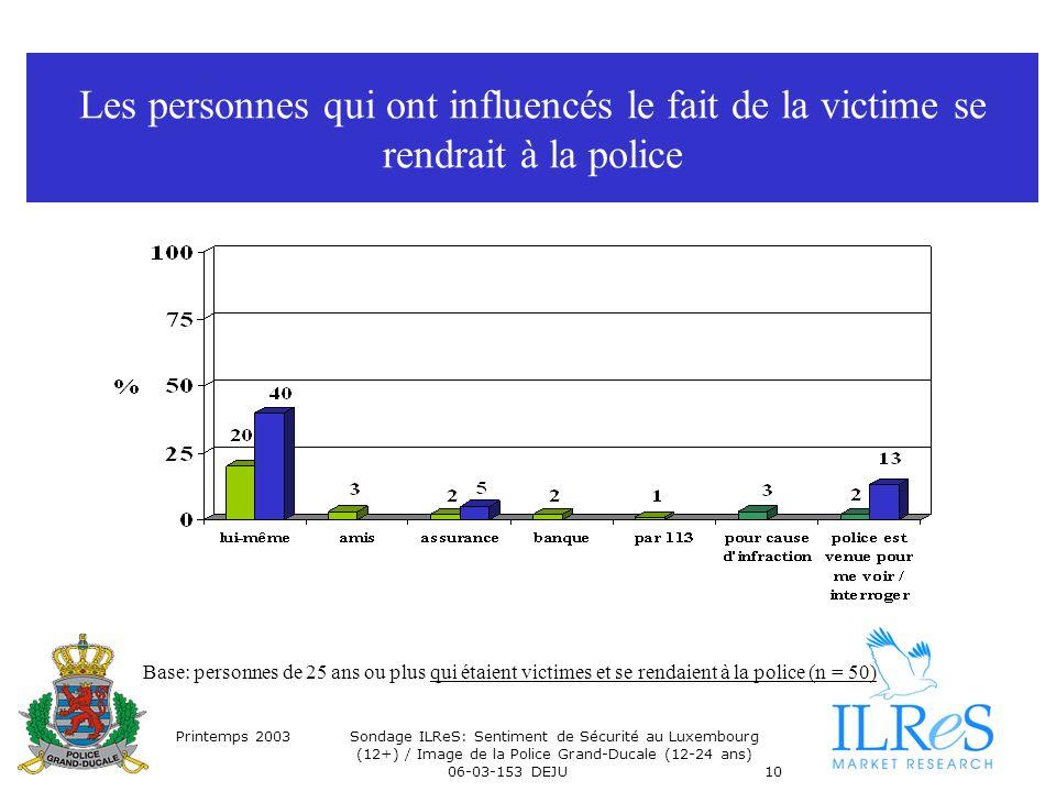 Printemps 2003Sondage ILReS: Sentiment de Sécurité au Luxembourg (12+) / Image de la Police Grand-Ducale (12-24 ans) 06-03-153 DEJU10 Les personnes qui ont influencés le fait de la victime se rendrait à la police Base: personnes de 25 ans ou plus qui étaient victimes et se rendaient à la police (n = 50)