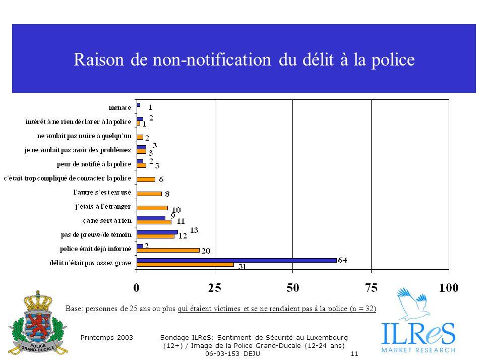 Printemps 2003Sondage ILReS: Sentiment de Sécurité au Luxembourg (12+) / Image de la Police Grand-Ducale (12-24 ans) 06-03-153 DEJU11 Raison de non-notification du délit à la police Base: personnes de 25 ans ou plus qui étaient victimes et se ne rendaient pas à la police (n = 32)
