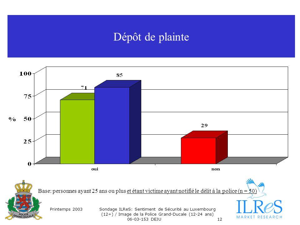 Printemps 2003Sondage ILReS: Sentiment de Sécurité au Luxembourg (12+) / Image de la Police Grand-Ducale (12-24 ans) 06-03-153 DEJU12 Dépôt de plainte Base: personnes ayant 25 ans ou plus et étant victime ayant notifié le délit à la police (n = 50)