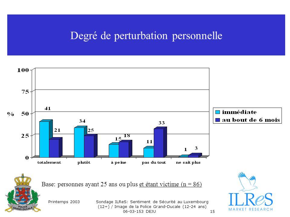 Printemps 2003Sondage ILReS: Sentiment de Sécurité au Luxembourg (12+) / Image de la Police Grand-Ducale (12-24 ans) 06-03-153 DEJU15 Degré de perturbation personnelle Base: personnes ayant 25 ans ou plus et étant victime (n = 86)