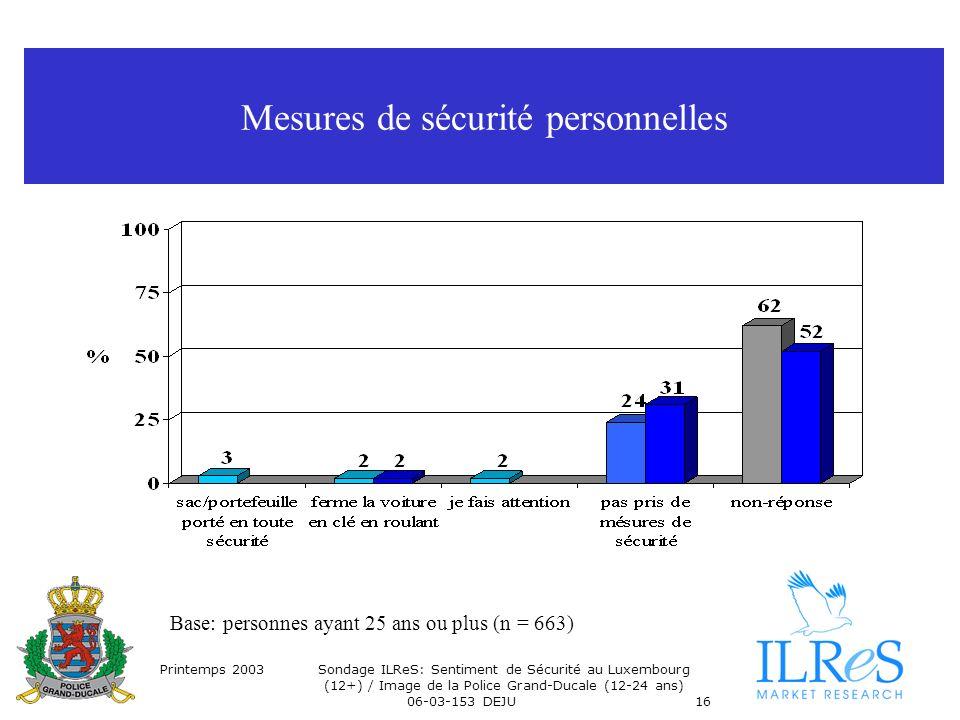 Printemps 2003Sondage ILReS: Sentiment de Sécurité au Luxembourg (12+) / Image de la Police Grand-Ducale (12-24 ans) 06-03-153 DEJU16 Mesures de sécur