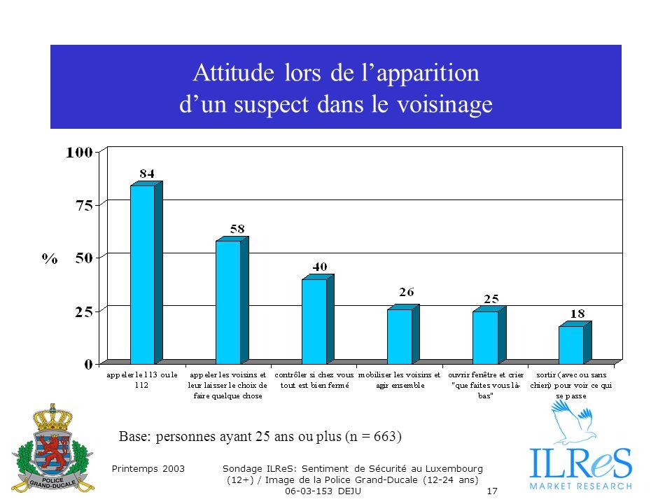 Printemps 2003Sondage ILReS: Sentiment de Sécurité au Luxembourg (12+) / Image de la Police Grand-Ducale (12-24 ans) 06-03-153 DEJU17 Attitude lors de lapparition dun suspect dans le voisinage Base: personnes ayant 25 ans ou plus (n = 663)