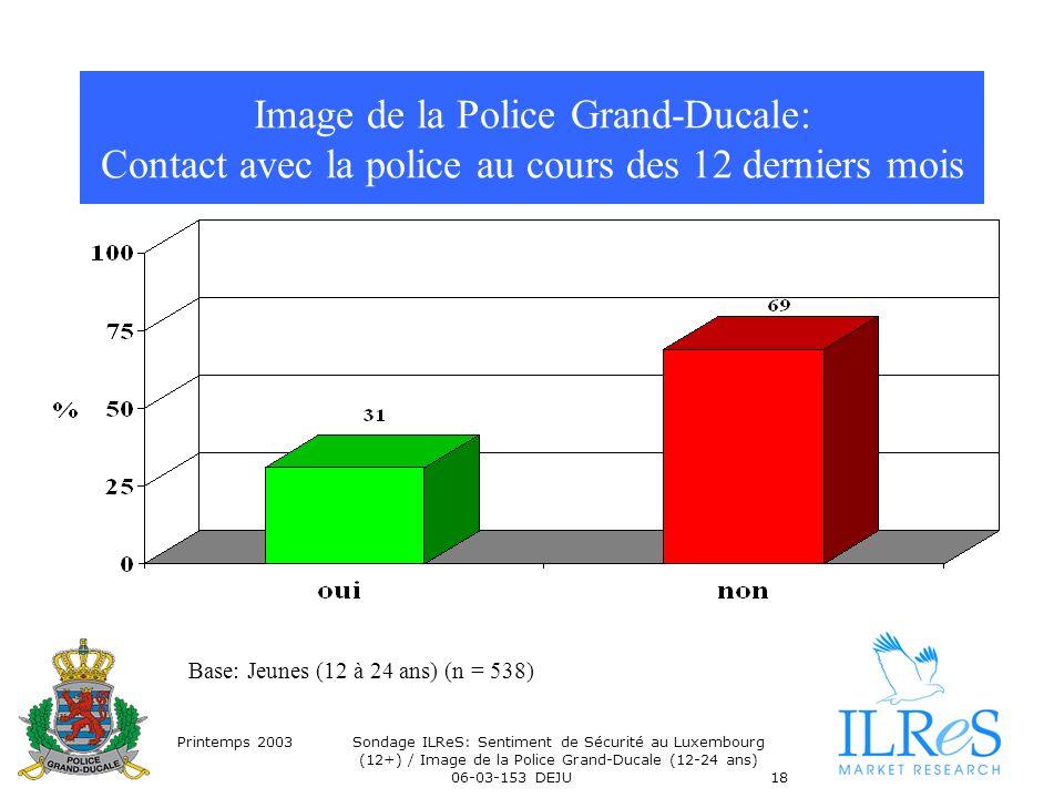 Printemps 2003Sondage ILReS: Sentiment de Sécurité au Luxembourg (12+) / Image de la Police Grand-Ducale (12-24 ans) 06-03-153 DEJU18 Image de la Police Grand-Ducale: Contact avec la police au cours des 12 derniers mois Base: Jeunes (12 à 24 ans) (n = 538)