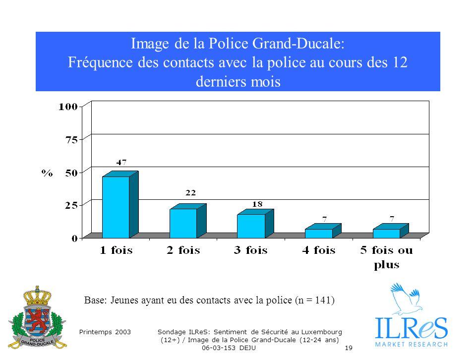 Printemps 2003Sondage ILReS: Sentiment de Sécurité au Luxembourg (12+) / Image de la Police Grand-Ducale (12-24 ans) 06-03-153 DEJU19 Image de la Poli