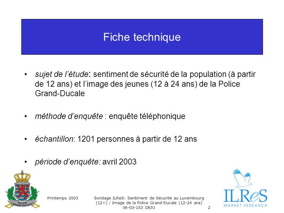 Printemps 2003Sondage ILReS: Sentiment de Sécurité au Luxembourg (12+) / Image de la Police Grand-Ducale (12-24 ans) 06-03-153 DEJU2 Fiche technique sujet de létude : sentiment de sécurité de la population (à partir de 12 ans) et limage des jeunes (12 à 24 ans) de la Police Grand-Ducale méthode denquête : enquête téléphonique échantillon: 1201 personnes à partir de 12 ans période denquête: avril 2003