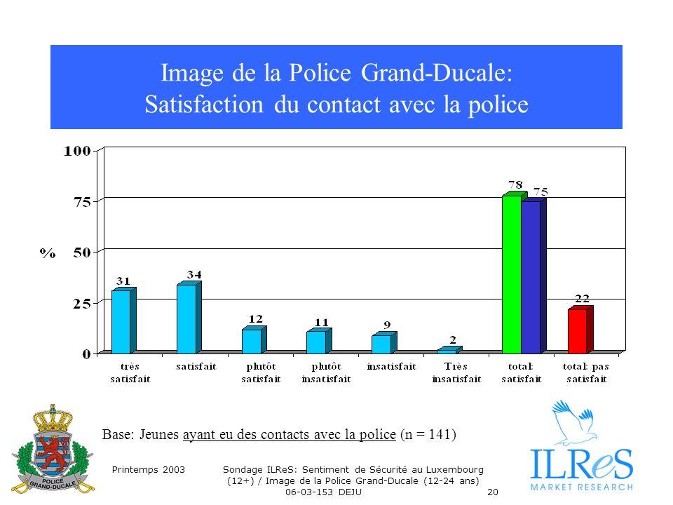 Printemps 2003Sondage ILReS: Sentiment de Sécurité au Luxembourg (12+) / Image de la Police Grand-Ducale (12-24 ans) 06-03-153 DEJU20 Image de la Police Grand-Ducale: Satisfaction du contact avec la police Base: Jeunes ayant eu des contacts avec la police (n = 141)
