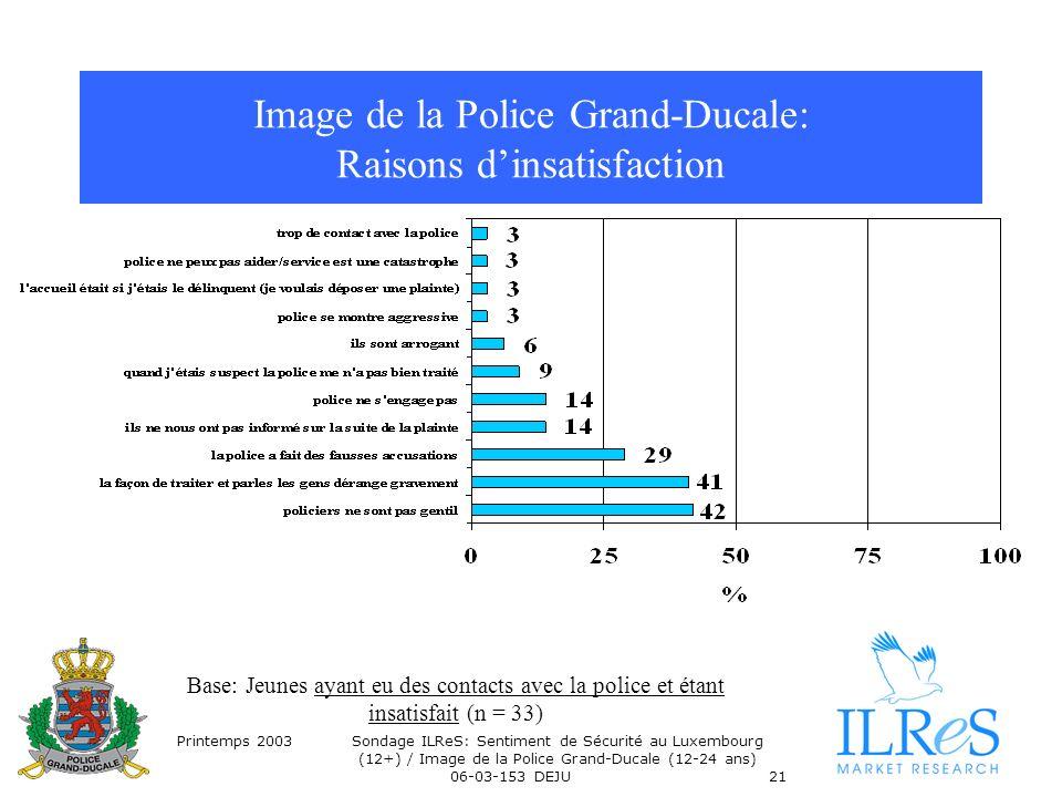 Printemps 2003Sondage ILReS: Sentiment de Sécurité au Luxembourg (12+) / Image de la Police Grand-Ducale (12-24 ans) 06-03-153 DEJU21 Image de la Poli