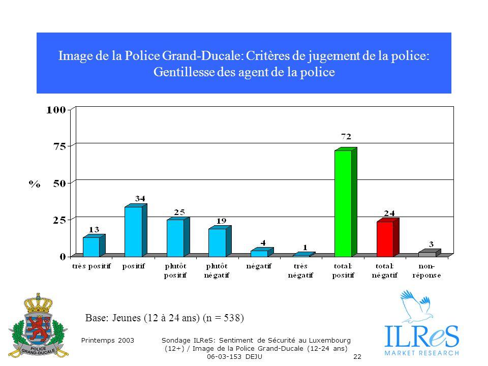 Printemps 2003Sondage ILReS: Sentiment de Sécurité au Luxembourg (12+) / Image de la Police Grand-Ducale (12-24 ans) 06-03-153 DEJU22 Image de la Police Grand-Ducale: Critères de jugement de la police: Gentillesse des agent de la police Base: Jeunes (12 à 24 ans) (n = 538)