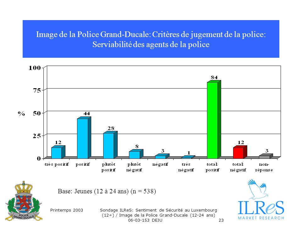 Printemps 2003Sondage ILReS: Sentiment de Sécurité au Luxembourg (12+) / Image de la Police Grand-Ducale (12-24 ans) 06-03-153 DEJU23 Image de la Police Grand-Ducale: Critères de jugement de la police: Serviabilité des agents de la police Base: Jeunes (12 à 24 ans) (n = 538)