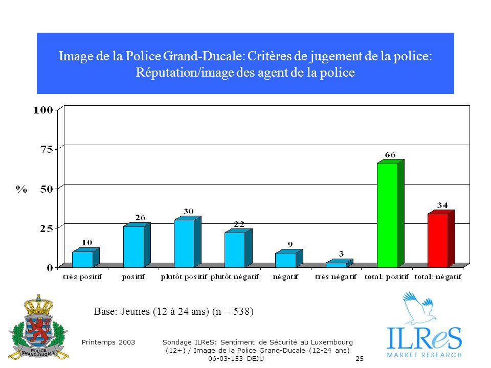 Printemps 2003Sondage ILReS: Sentiment de Sécurité au Luxembourg (12+) / Image de la Police Grand-Ducale (12-24 ans) 06-03-153 DEJU25 Image de la Poli