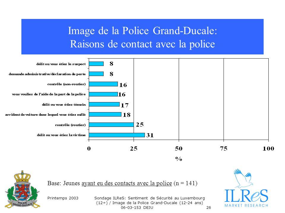 Printemps 2003Sondage ILReS: Sentiment de Sécurité au Luxembourg (12+) / Image de la Police Grand-Ducale (12-24 ans) 06-03-153 DEJU26 Image de la Police Grand-Ducale: Raisons de contact avec la police Base: Jeunes ayant eu des contacts avec la police (n = 141)