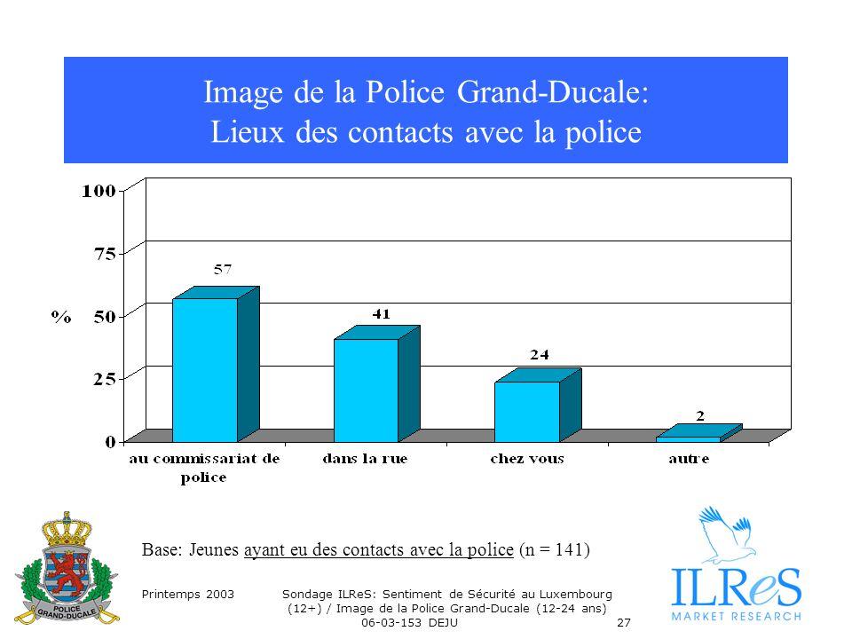 Printemps 2003Sondage ILReS: Sentiment de Sécurité au Luxembourg (12+) / Image de la Police Grand-Ducale (12-24 ans) 06-03-153 DEJU27 Image de la Police Grand-Ducale: Lieux des contacts avec la police Base: Jeunes ayant eu des contacts avec la police (n = 141)
