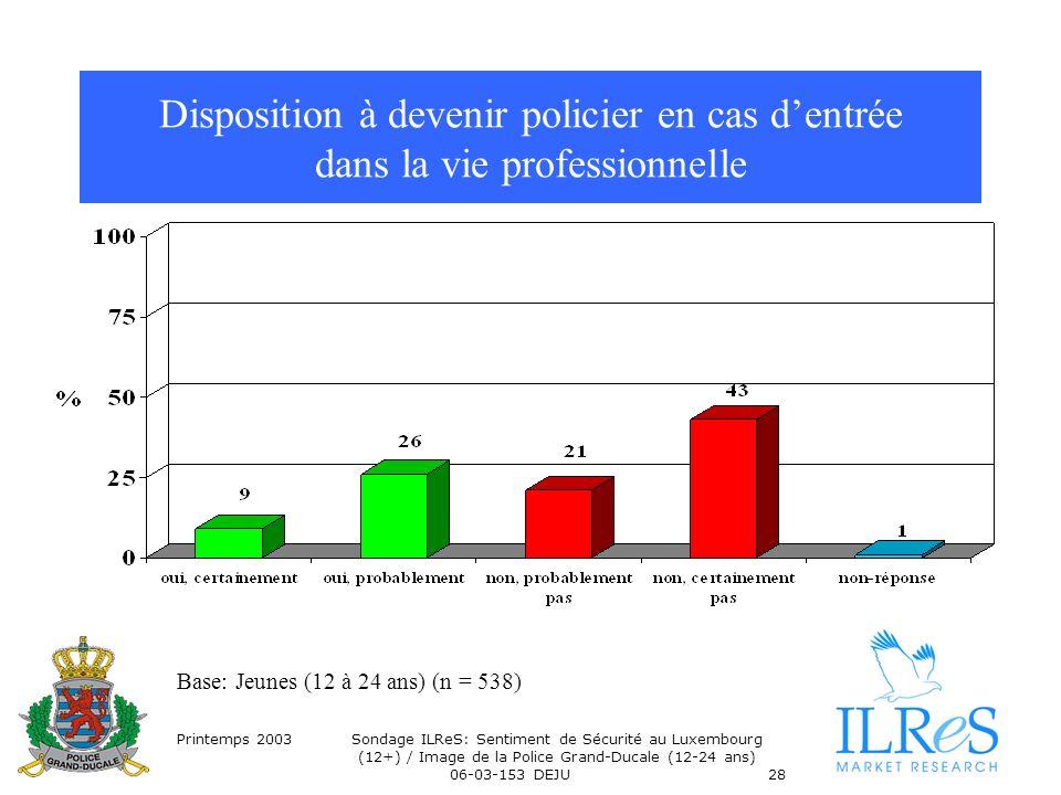 Printemps 2003Sondage ILReS: Sentiment de Sécurité au Luxembourg (12+) / Image de la Police Grand-Ducale (12-24 ans) 06-03-153 DEJU28 Disposition à devenir policier en cas dentrée dans la vie professionnelle Base: Jeunes (12 à 24 ans) (n = 538)